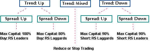 How does forex spread betting work