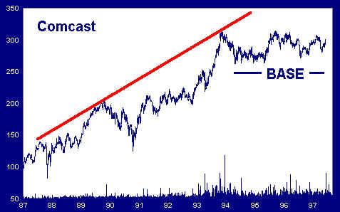 Trendline Base