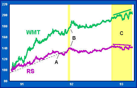 Wal Mart's Relative Strength