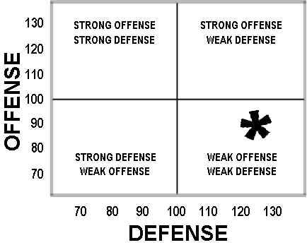 Weak Offense Plus Weak Defense