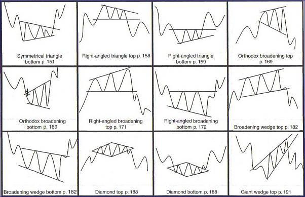 Spread betting chart patterns binary options robot australia flag